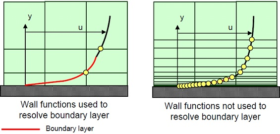 wall functions