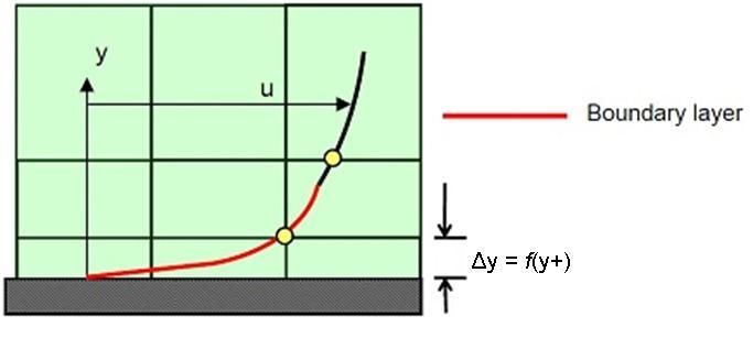 Computational Fluid Dynamics (CFD) Blog - LEAP Australia & New