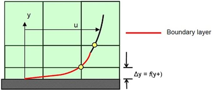 Tips & Tricks: Turbulence Part 2 – Wall Functions and Y+