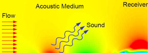 Using CFD to predict flow-generated noise and other aeroacoustic effects