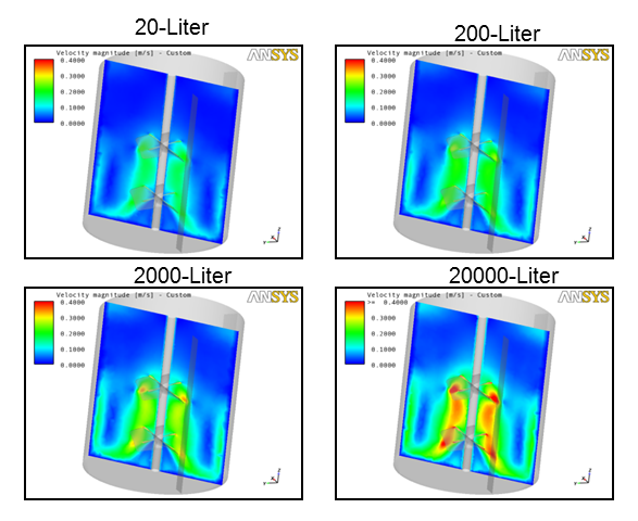 Scale-up Simulations Used to Investigate the Impact of Scale-up on the Flow Field