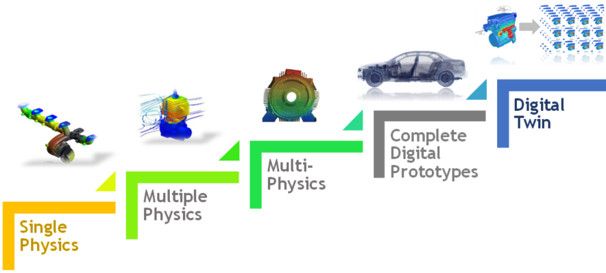 ANSYS physics progression to digital twin