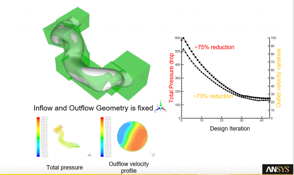 ANSYS Fluent Adjoint Solver to reduce pressure drop and increase flow uniformity