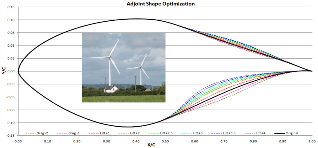 Results for deforming geometry at trailing edge of wind turbine