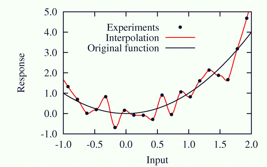 Example of overfitting due to experimental noise.