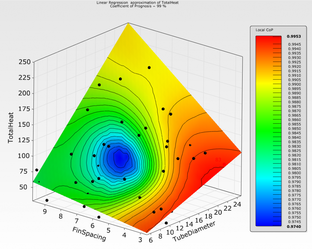ANSYS optiSLang response surface tool