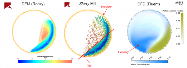 Predicting Liner Wear in a SAG Mill using Rocky DEM coupled with ANSYS CFD