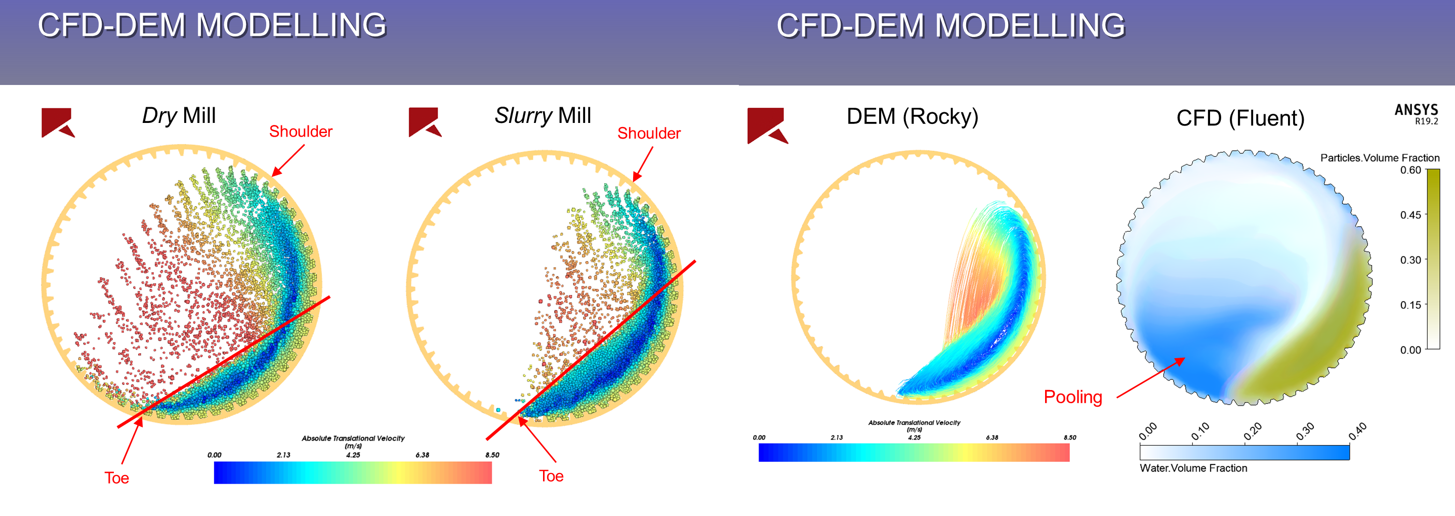 Predicting Liner Wear in a SAG Mill using Rocky DEM coupled
